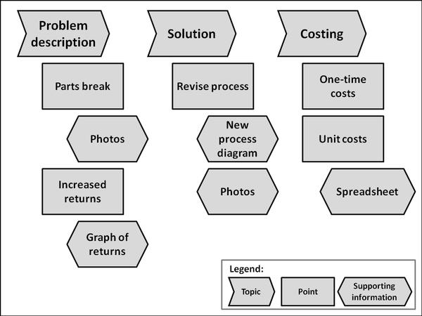 sales presentation outline