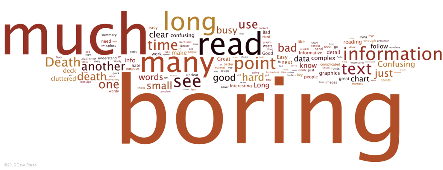 Usdgus  Wonderful Latest Results Of Dave Paradis Annoying Powerpoint Survey  Think  With Lovable It Was Not Surprising To See The Word Boring Stand Out As The Most Popular Word As I Have Said In The Past I Think The Word Boring Is Not The Primary  With Astonishing Topics For Powerpoint Presentation For High School Students Also Powerpoint Dvd Player In Addition William Shakespeare Powerpoint And Mirror Text In Powerpoint As Well As Powerpoint Presentation On Resources And Development Additionally Resize Powerpoint Slide From Thinkoutsidetheslidecom With Usdgus  Lovable Latest Results Of Dave Paradis Annoying Powerpoint Survey  Think  With Astonishing It Was Not Surprising To See The Word Boring Stand Out As The Most Popular Word As I Have Said In The Past I Think The Word Boring Is Not The Primary  And Wonderful Topics For Powerpoint Presentation For High School Students Also Powerpoint Dvd Player In Addition William Shakespeare Powerpoint From Thinkoutsidetheslidecom