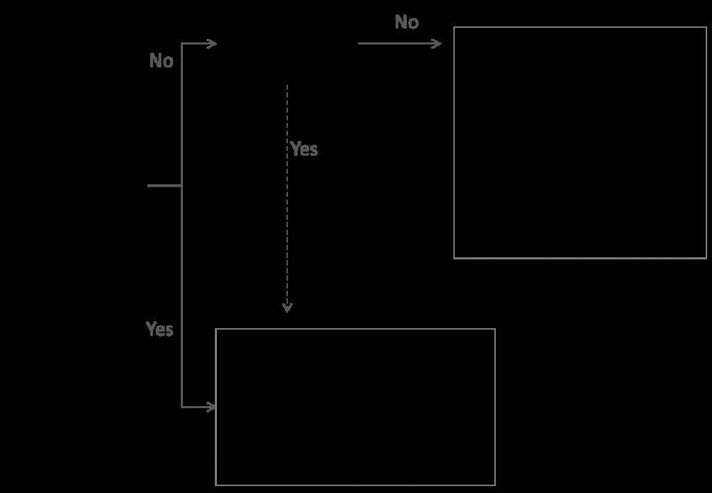 Column vs bar chart decision tree