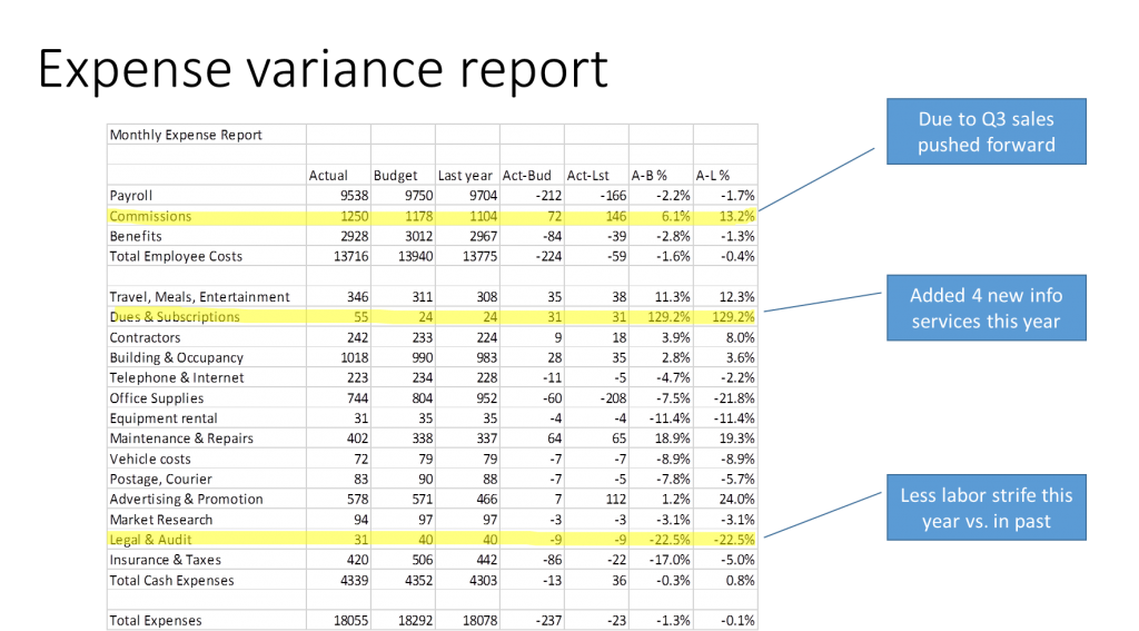Highlighted Spreadsheet