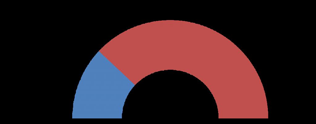 Speedometer Graph v1
