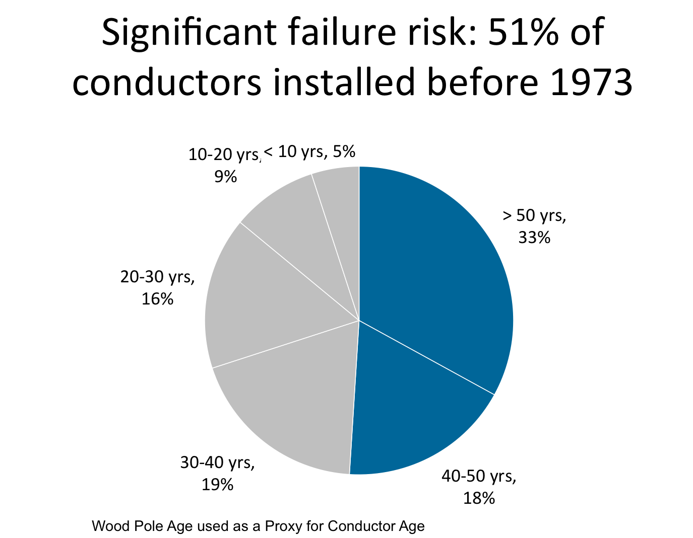 The Correct Use Of A Pie Chart Issue 327 December 23 2014 Think