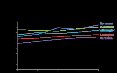 Showing trends as lines, not clustered columns; Slide Makeover #82