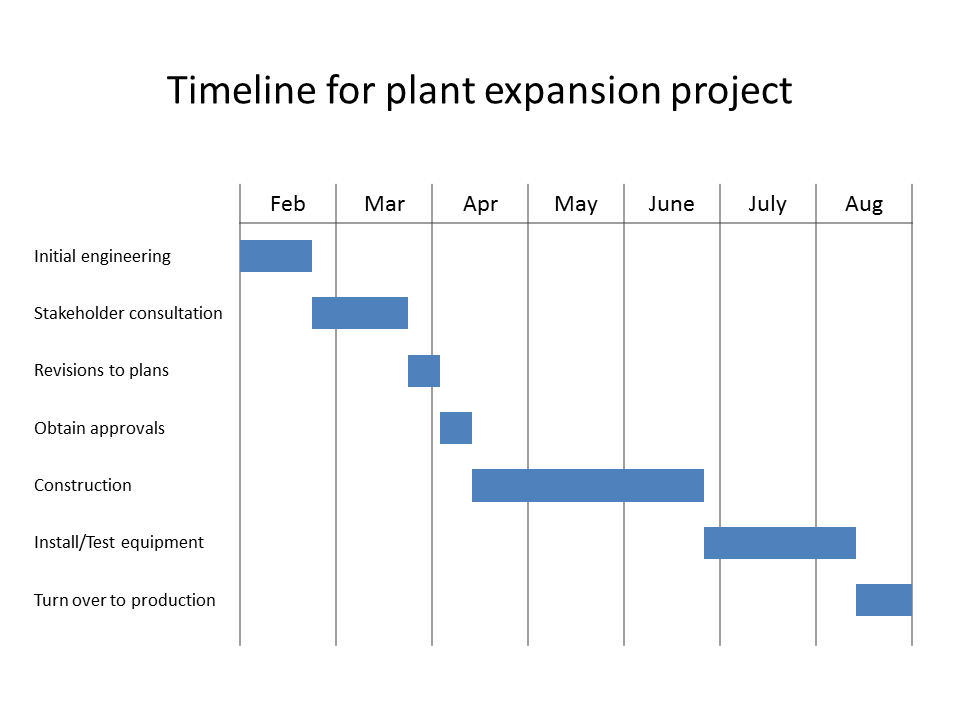 Gantt from timeline visual