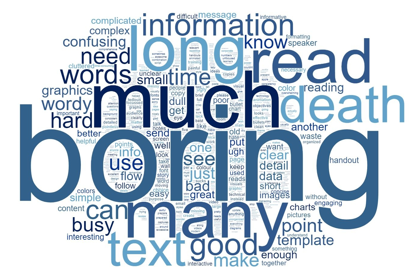 Latest results of dave paradis annoying powerpoint survey think as in past surveys the word boring stands out as the most common description of a powerpoint presentation other common words refer to the amount of text alramifo Image collections