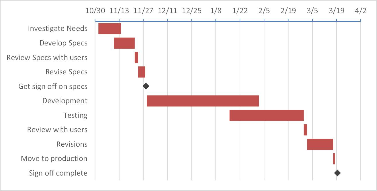 creating a gantt chart with milestones using a stacked bar chart in