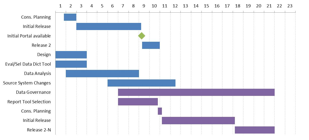 Creating a monthly timeline gantt chart with milestones in excel or the previous article used a timeline of dates and this article uses a monthly timeline a similar method can be used to create the gantt in powerpoint toneelgroepblik Gallery