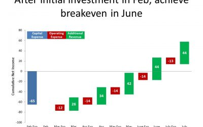 Showing breakeven analysis; Slide Makeover #89