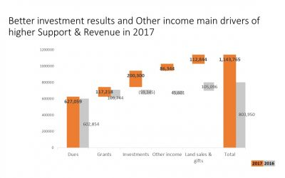 Comparing Revenue components to previous year; Slide Makeover #91