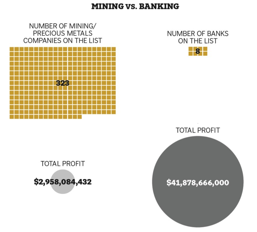 Financialviz Makeover Putting Comparisons Side By Side