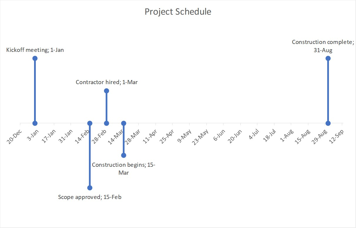 pre made powerpoint timelines think outside the slide