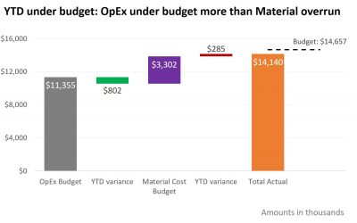 Showing component and total variance to budget; Slide Makeover #94