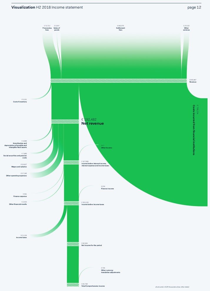 Net income flow diagram (c) Visual Cinnamon. Used with permission.