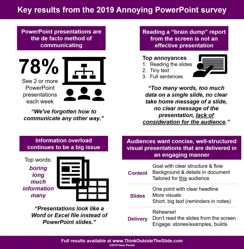Latest results of Dave Paradi's Annoying PowerPoint Survey | Think Outside  The Slide